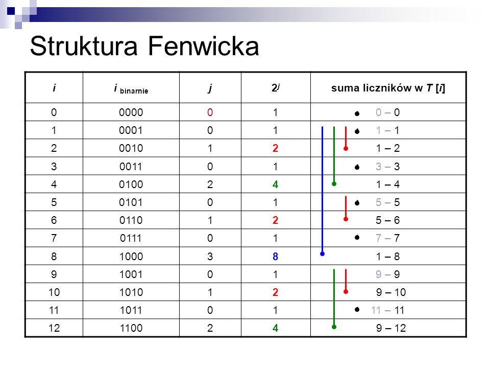 Struktura Fenwicka i i binarnie j 2j suma liczników w T [i] 0000 1